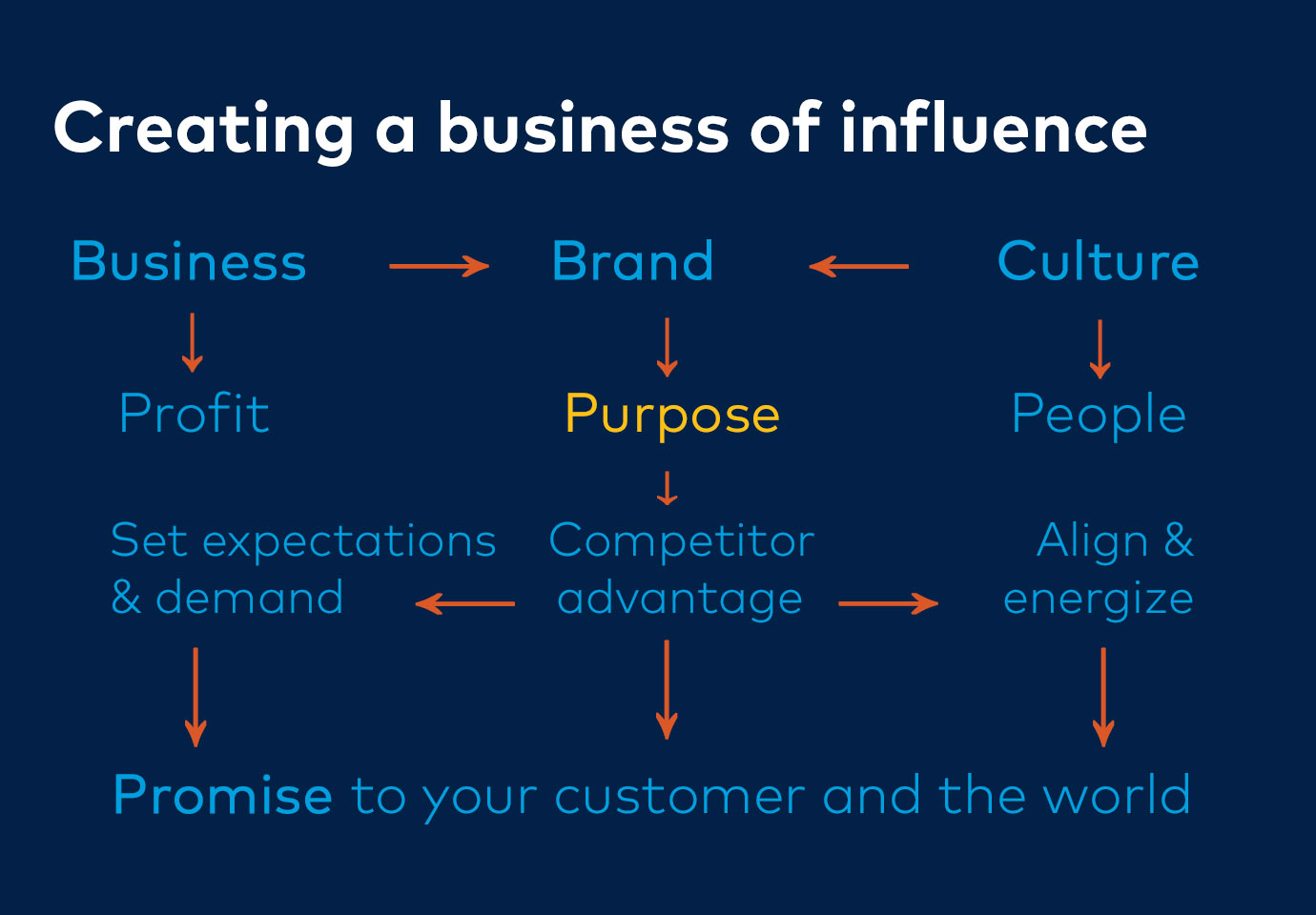 Business of influences
